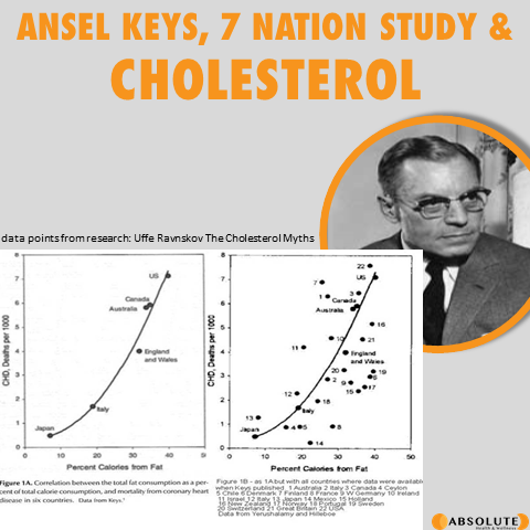 Picture of Ansel Keys and some of the research results of the 7 nation study and cholesterol