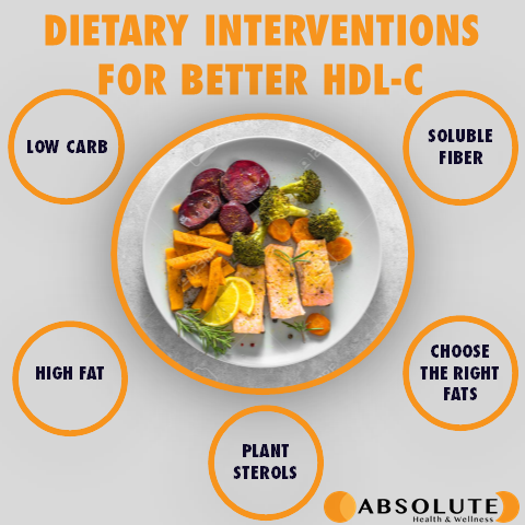 Dietary interventions for HDL-C include low carbohydrates, high fat, plant sterols, soluble fibre, and choosing the right fats