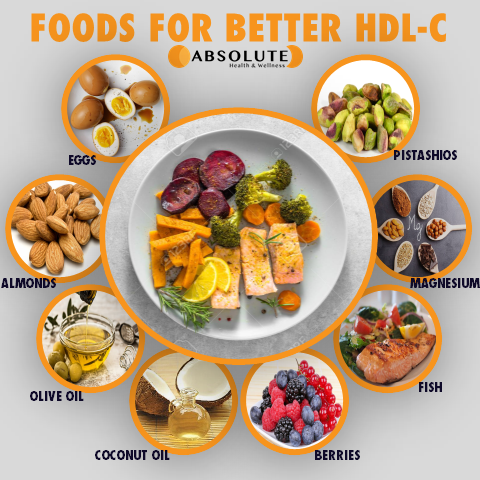 Collage of pictures listing foods for better HDL-C and improved heart health, including eggs, almonds, olive oil, coconut oil, berries, fish, magnesium, and pistachios