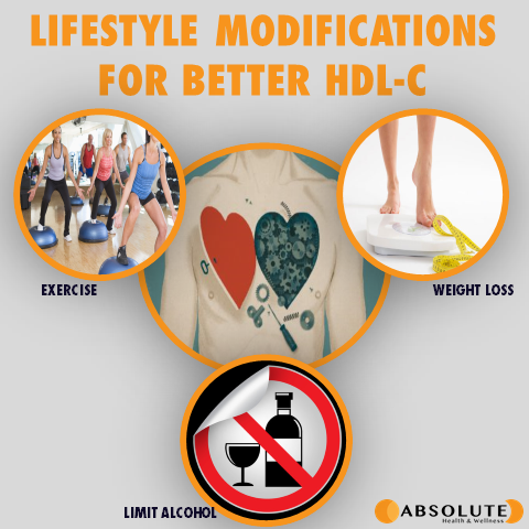 Collage of pictures explaining how lifestyle modifications can improve HDL-C, including exercise, weight loss, and limiting alcohol
