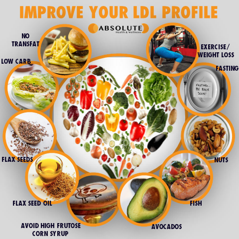 Collage of pictures illustrating ways to improve your LDL profile and heart health, such as no transfats, low carbohydrate diet, avoid high fructose corn syrup, eat foods like flax seeds, flax seed oil, avocados, fish, nuts, periods of fasting and exercise/weight loss