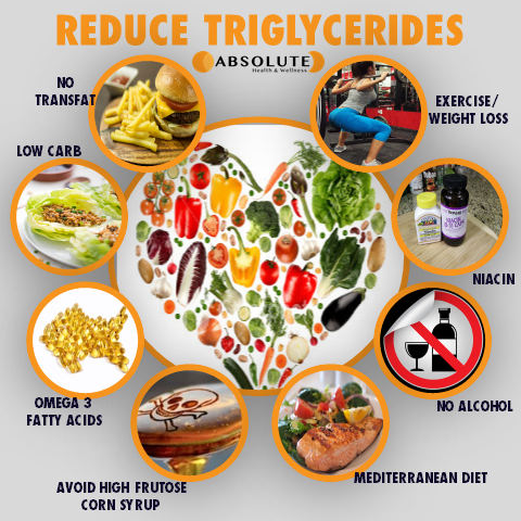 Collage of pictures illustrating ways to reduce triglycerides to improve heart health, such as no transfats or alcohol, low carbohydrate diet, avoid high fructose corn syrup, eat foods rich in omega 3 fatty acids, niacin, mediterranean diet, and exercise/weight loss