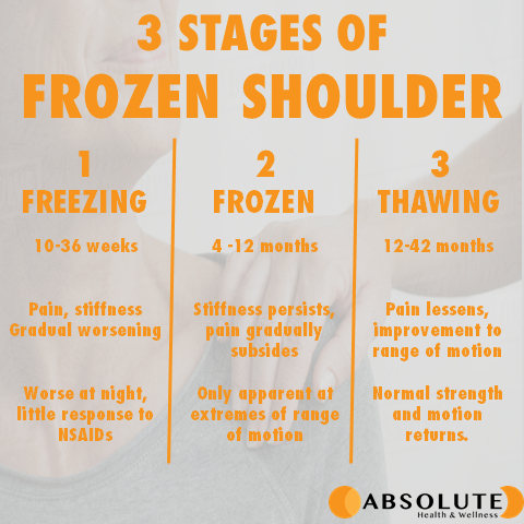 there are 3 stages of frozen shoulder - freezing, frozen, and thawing, which require treatment depending on what stage you're in